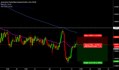 AUDNZD: AUDNZD Technical Short