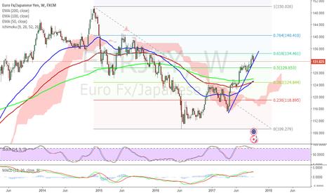 EURJPY: EURJPY - Short setup in the making. Short once blue line breaks.