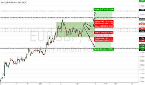 EURGBP: eurgbp waiting for a breakout