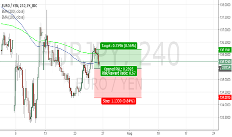 EURJPY: EUR/JPY 4hr chart