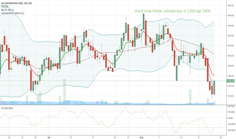 AIAENG: 4hr 1hr timeframe buy indicate