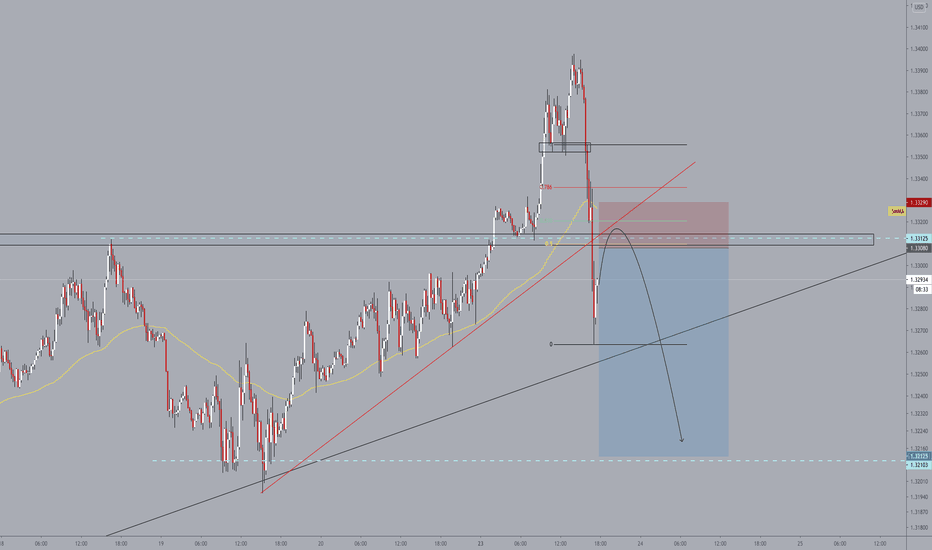 Short on Pullback | Strong Zone of Confluence