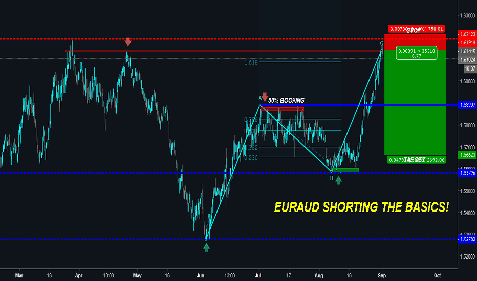 EURAUD: EURAUD on RESISTANCE - POTENTIAL FOR A DROP!