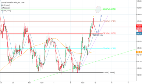 EURAUD: BUY LIMIT EUR AUD