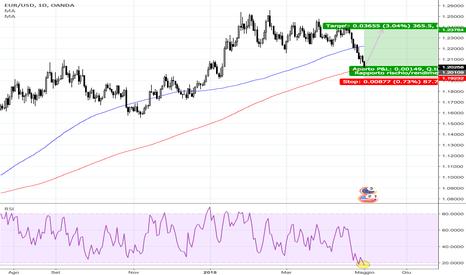EURUSD: EURUSD EURO DOLLARO LONG
