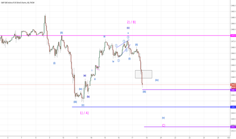 SPX500: SPX more downside remains (Elliott Wave Analysis)