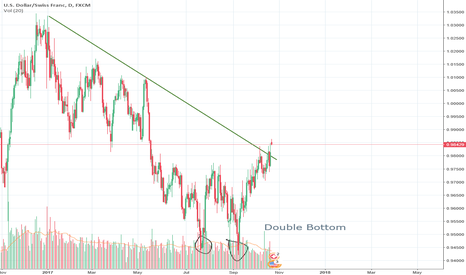 USDCHF: USDCHF - breakout and double bottom