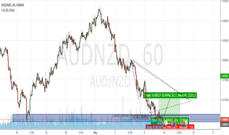 AUDNZD: Counter Trend Long AUDNZD
