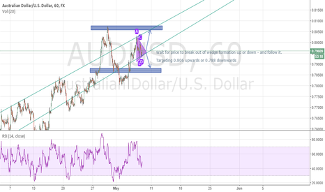 AUDUSD: AUDUSD wedge formed