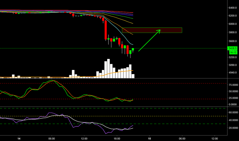 XBTUSD: nice short term trade setup on BTC