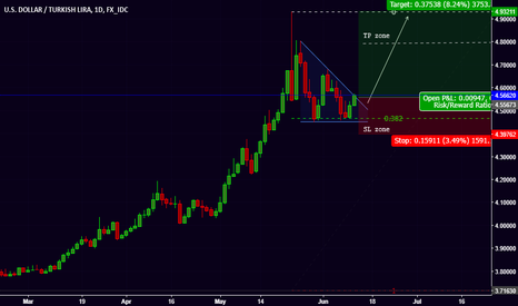 USDTRY: USD/TRY Long Position Daily Chart
