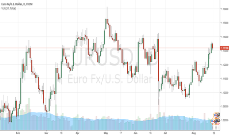 EURUSD: Euro's test levels from 1.1420 this week