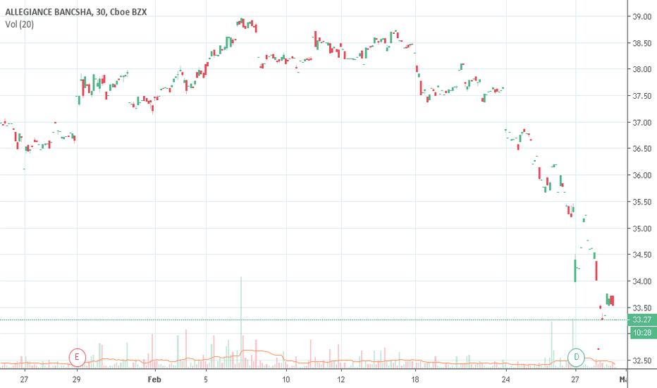 Abtx Stock Price And Chart Nasdaq Abtx Tradingview