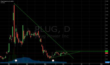 PLUG: Watch PLUG for possible TL break