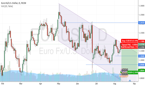 EURUSD: EURUSD Channel Bounce Short