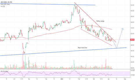 AXISBANK: Falling wedge- Under observation