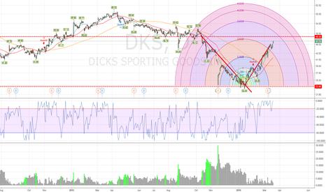 DKS: DKS following a nice arc retracement