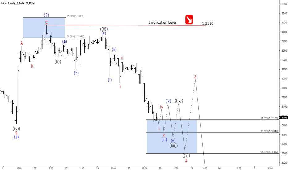 GBPUSD: GBPUSD Elliott Wave Analysis: Ready For Recovery?