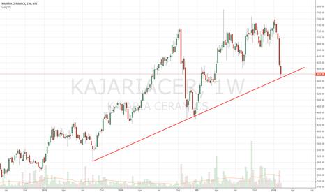 KAJARIACER: KAJARIA - Looks Good Long Term Buy