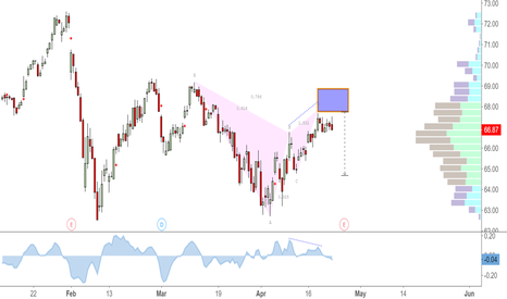 BAX: Bearish Gartley