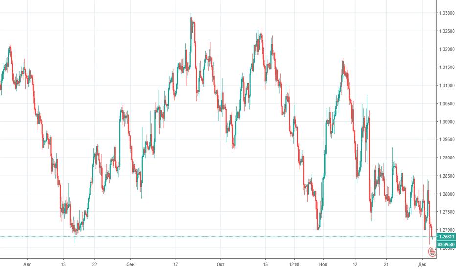 GBPUSD: Прогноз по GBP/USD на 05.12.2018