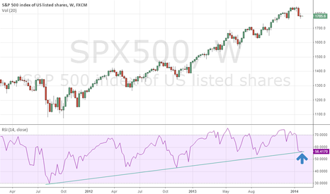 SPX500: Yellen to the rescue?