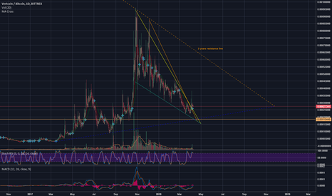 VTCBTC: Vertcoin out of the downtrend! - 24K first? then 50k