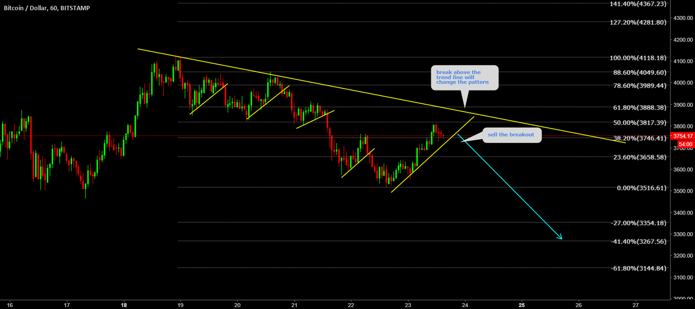BTCUSD Sell the breakout