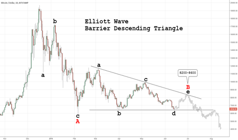 BTCUSD: 2018 Crypto Crash (Elliott Wave): Barrier Descending Triangle