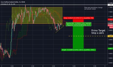 EURNZD: Eur/Nzd ingresso a mercato millimetrico!