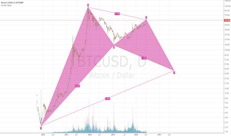 BTCUSD: Bitcoin gartley formation