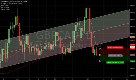 GBPCAD: GBPCAD target 1.5804