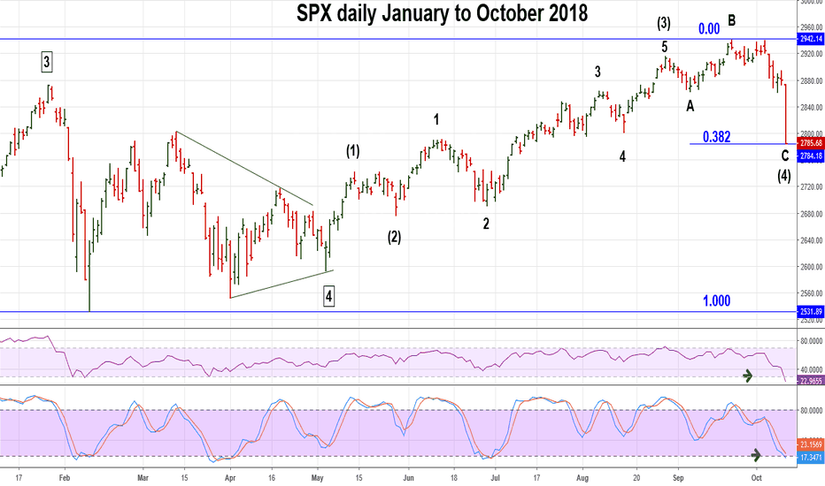 SPX: SPX Hits Very Important Support.