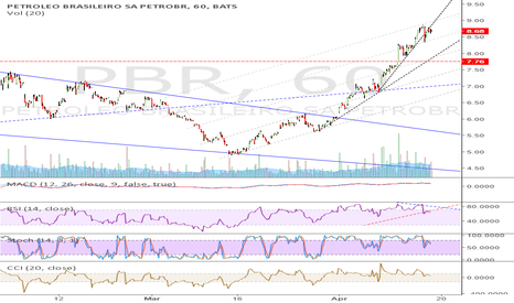 PBR: PBR: a Short term SELL?