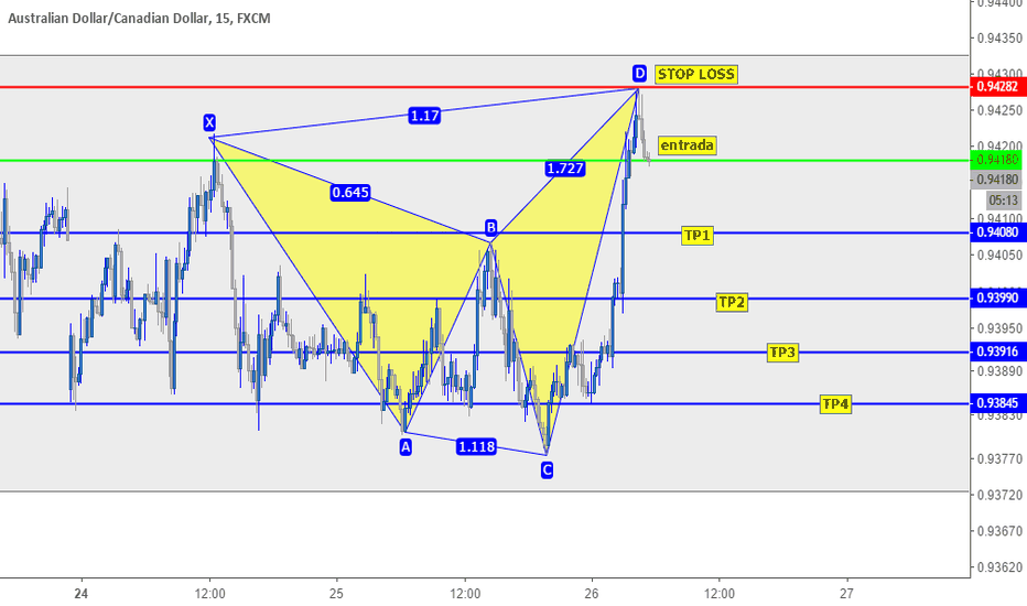AUDCAD: AUDCAD SELL M15