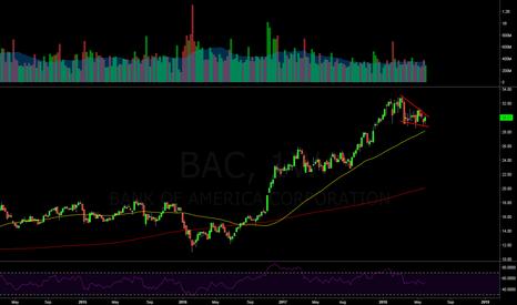 BAC: $BAC Weekly