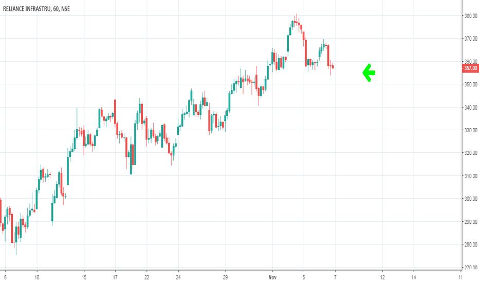 RELINFRA: Relinfra- Delight Trader Stock