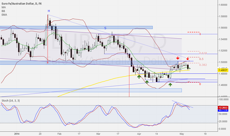 EURAUD: Bear pattern confirm resistance for 2nd time