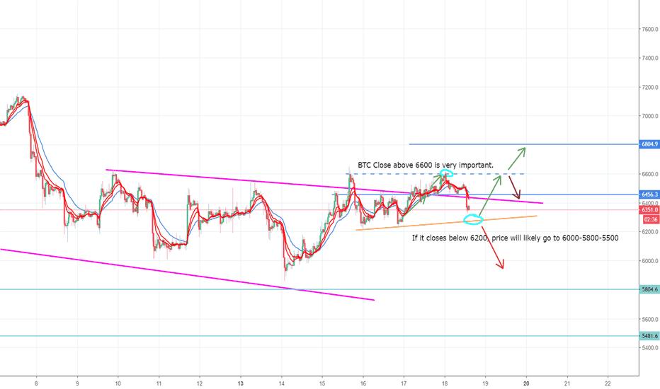 BTCUSD: bitcoin move V2