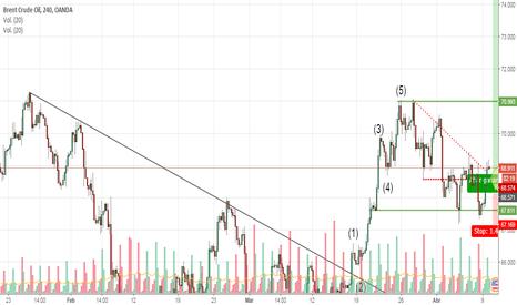 BCOUSD: Posición alcista en rango rango de trading.