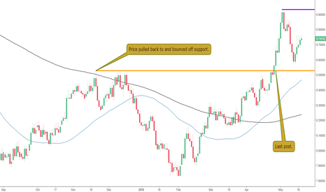 USDSEK: The Bulls Back in Control on The USDSEK?