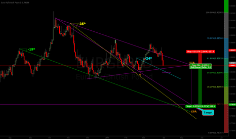 EURGBP: Wolfe wave...