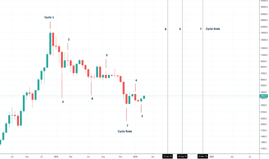 "BTCUSD: Bitcoin PO ""Universal Laws"" Cycle."