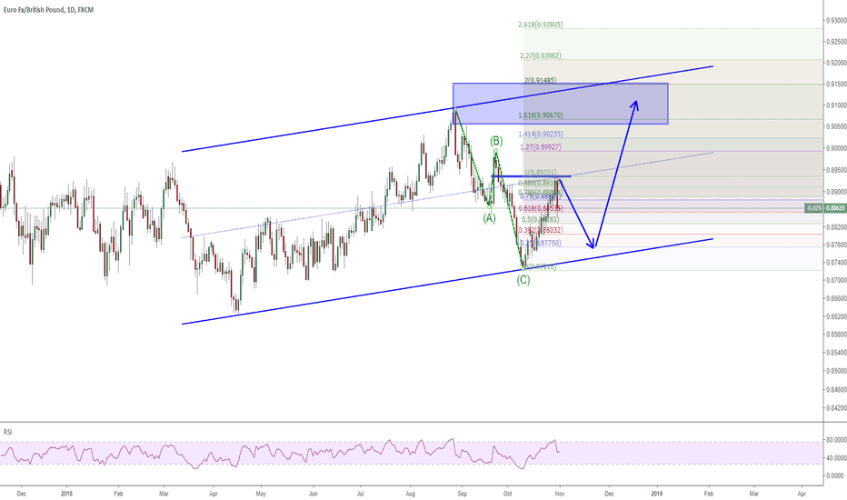 EURGBP: 0111 EURGBP a correction has began