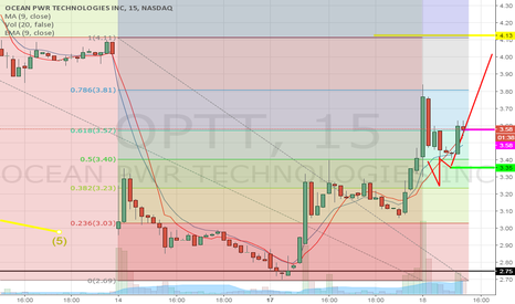 OPTT: Dancing on a pivot point, breakout is imminent