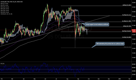 USDJPY: Risk Aversion Combined with a Dollar Pullback