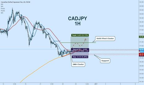 CADJPY: CADJPY Long:  SMA Cluster + Unhit Pivots