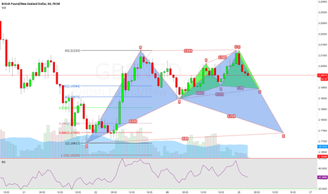 GBPNZD: Potential Bullish Cypher & Bat : Yet to form in GBPNZD !