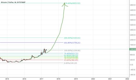 BTCUSD: bitcoin can hit 5000$ , 1000$ will not be seen again