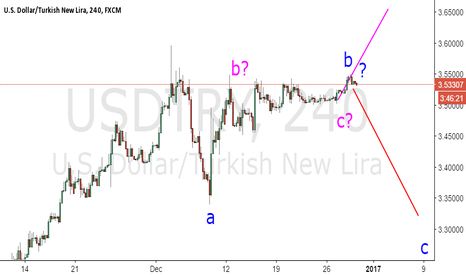 USDTRY: Wowwww :D which one find the bean..